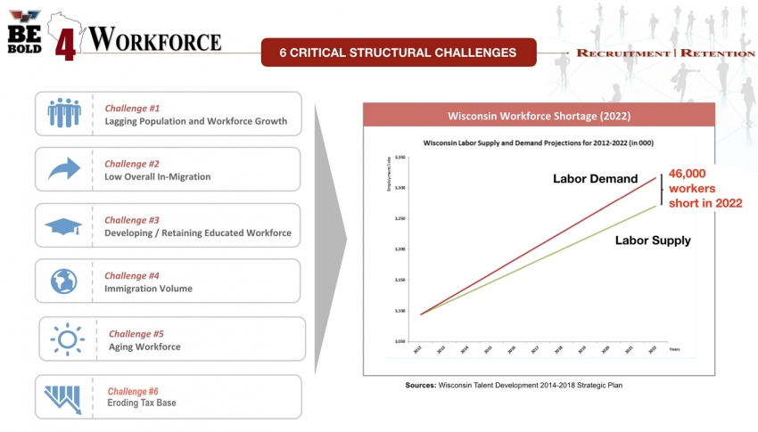 6 Critical Structural Challenges - Wisconsin's Workforce Shortages