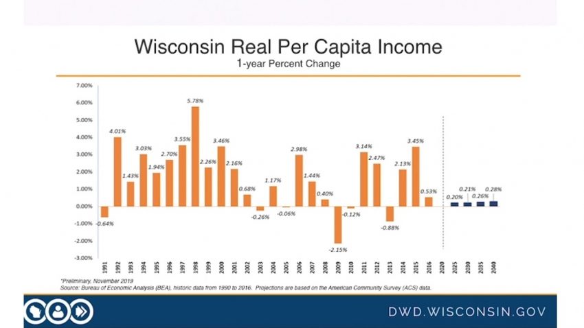 Workforce Shortages and Per Capita Income - Dennis Winters, DWD